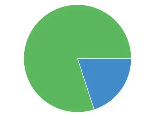 Angular-Charts Pie Chart