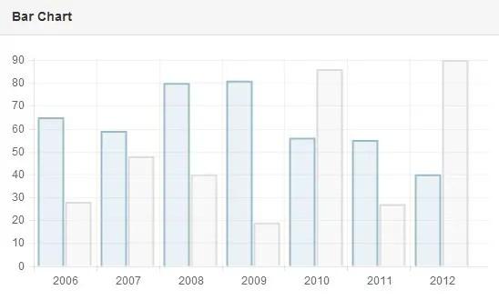 Create Responsive Charts For AngularJS using Chart js