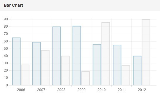 angular-chart.js Bar Chart