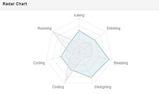 angular-chart.js Radar Chart