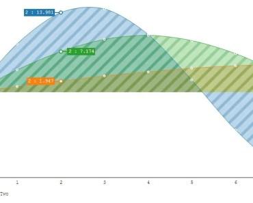 n3-charts