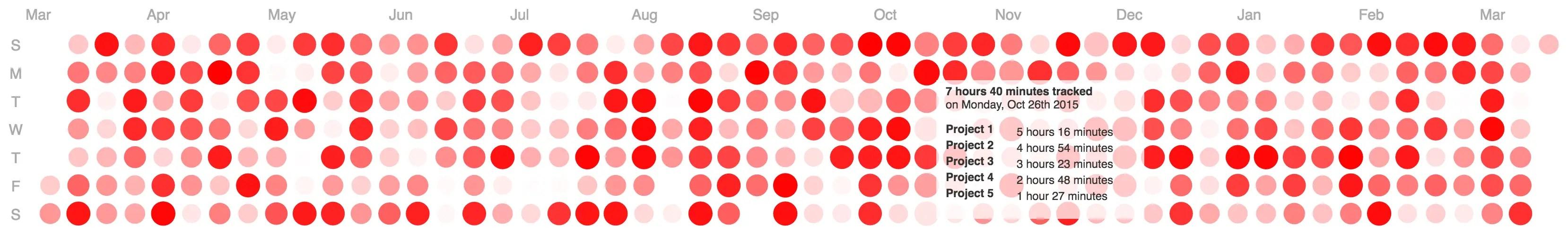 Angular Directive For D3.js Calendar Heatmap   Angular Script on