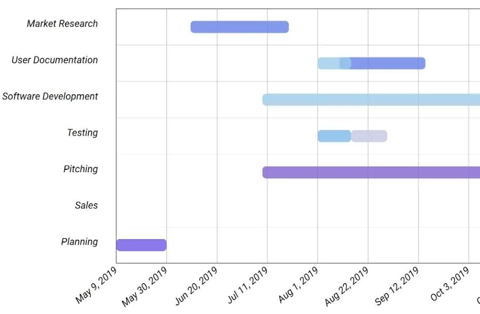 NgxBeautifulCharts Gantt Chart