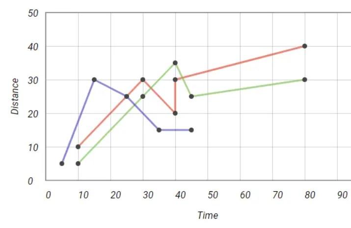 NgxBeautifulCharts Line Chart