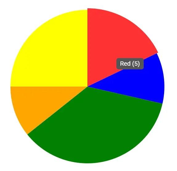 dlChart Pie Chart
