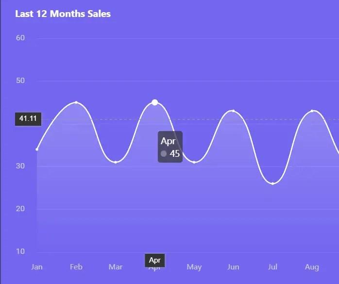 MatX Angular Material Admin Dashboard Chart