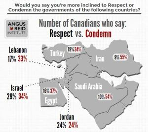 Angus Reid Infographic Middle East Opinion