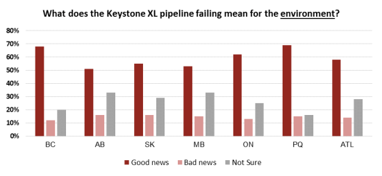 keystone xl poll