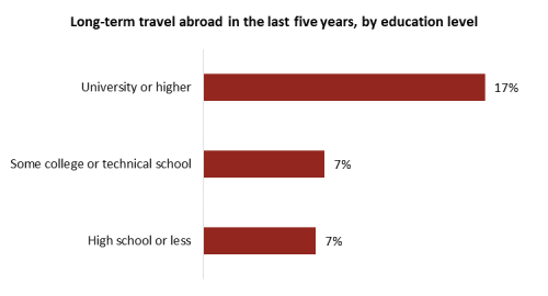 travel poll canada