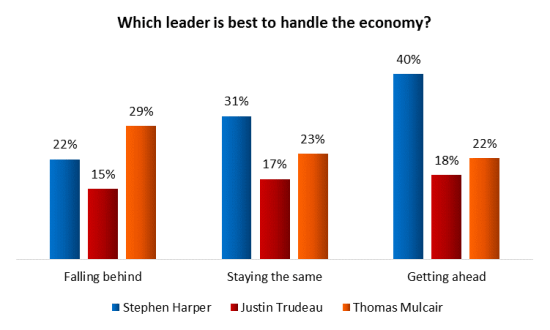 canada election poll