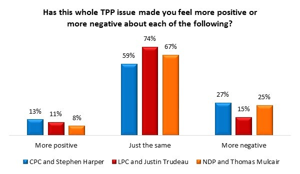angus reid institute poll