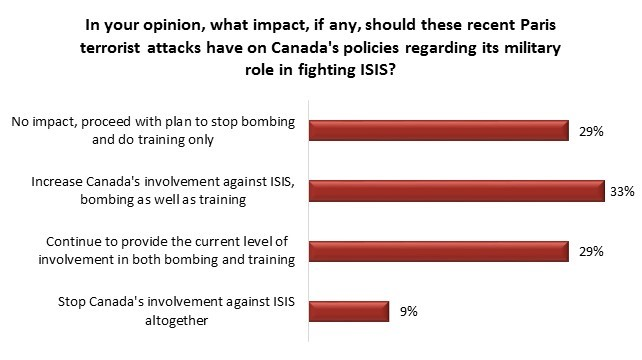 canada isis mission poll