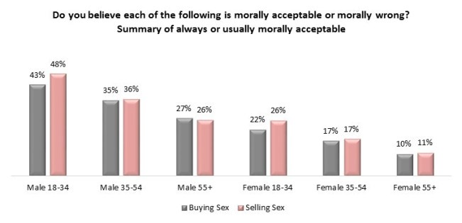 Angus Reid poll of Morality in Canada