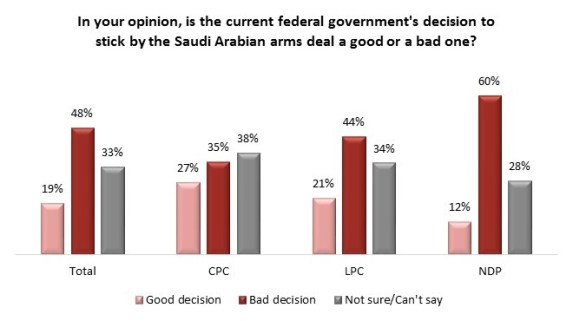 Angus Reid Institute Poll on Saudi Arms Deal