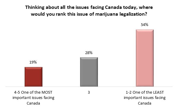 Canadian Marijuana Law | Angus Reid Institute