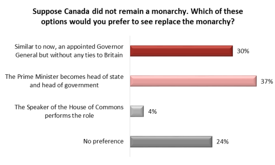 Angus Reid Institute Monarchy