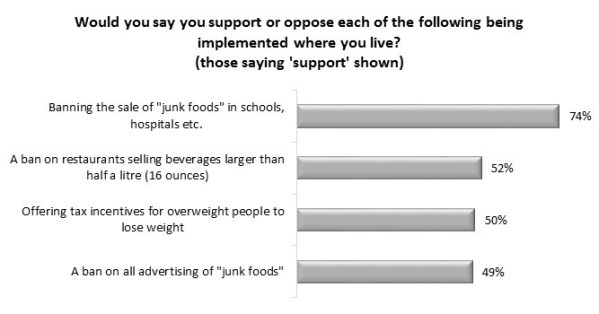 Obesity crisis? Despite misgivings, Canadians support government intervention on junk food