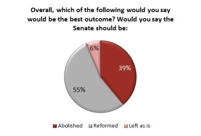 Angus Reid Institute | Senate Reform or Abolition
