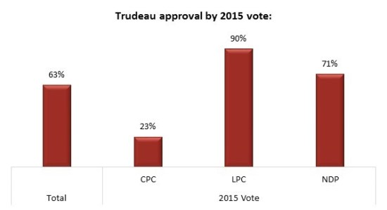 Justin Trudeau Approval