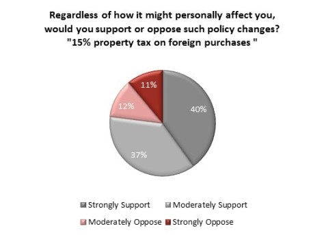 foreign buyers tax