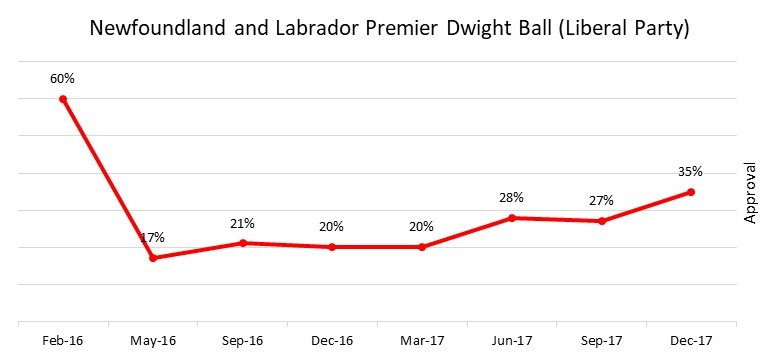 Dwight Ball Approval