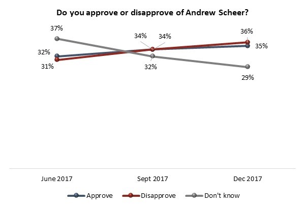 andrew scheer approval