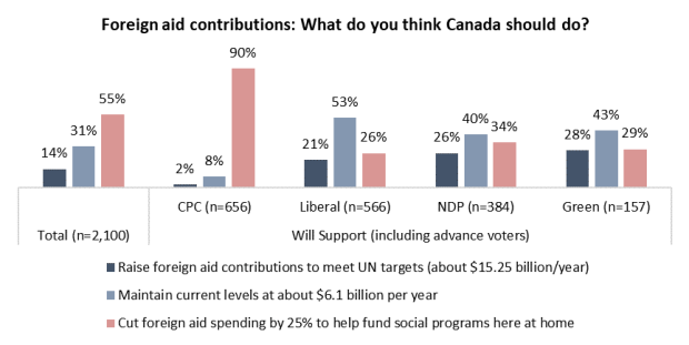 Angus Reid Institute, Angus Reid, Canada Polling, Party Platforms, Elections 2019