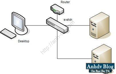 Boot LAN (PXE)