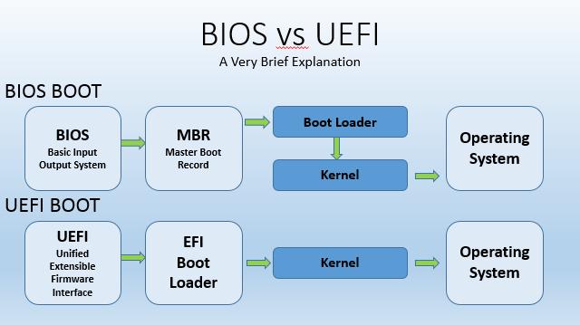 So sánh BIOS và UEFI