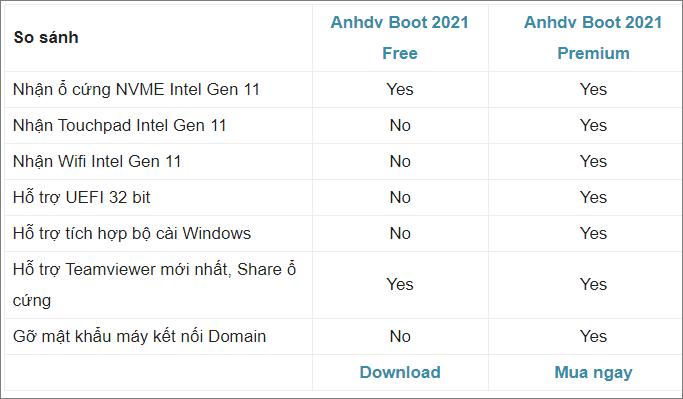 So Sánh tính năng của Anhdv Boot 2021 Premium so với bản Free