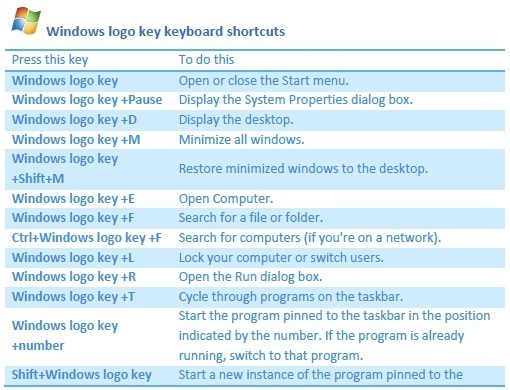 Win7ShortcutKeys
