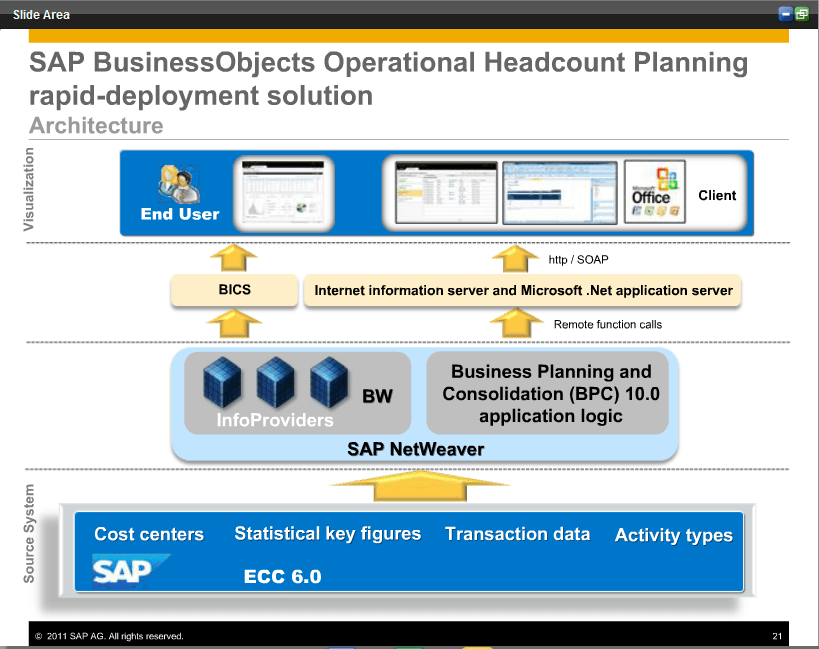 Laia Oliver Cv SlideShare SAP BPC Certification