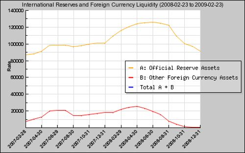 international-reserves