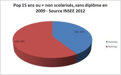 15 ans ou + non scolarisés, sans diplôme - Source INSEE 2012