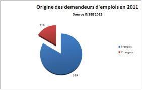 Origine des demandeurs d'emploi en 2011 - Source INSEE 2012