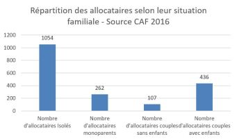 Répartition allocataires