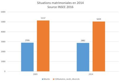 Situation matrimoniale