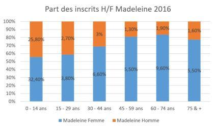 Part des inscrits H/F Madeleine