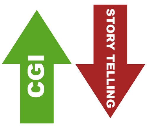 CGI vs storytelling