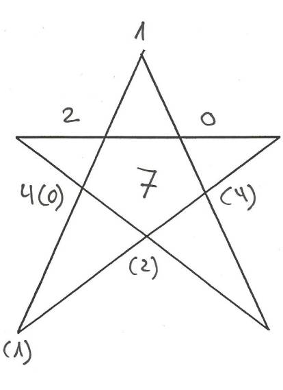 Pentagramm 2014