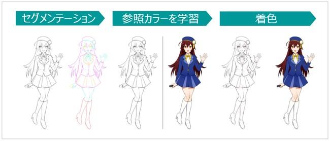※イラストはイメージで、実際にAIが着色したものではありません。