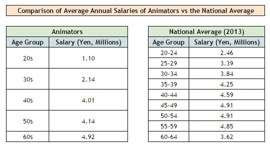 Hvor meget tjener animatorer?