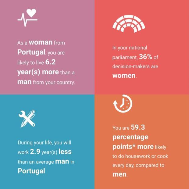 Índice de Igualdade de Gênero 2020