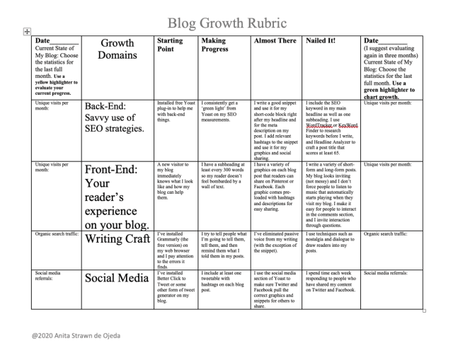 To experience consistent growth, you need to set goals in more than one domain. Maybe rubrics can help you set goals and make progress. Here's a samle rubric to get you started today! #rubrics #bloggrowth #blogger #goals