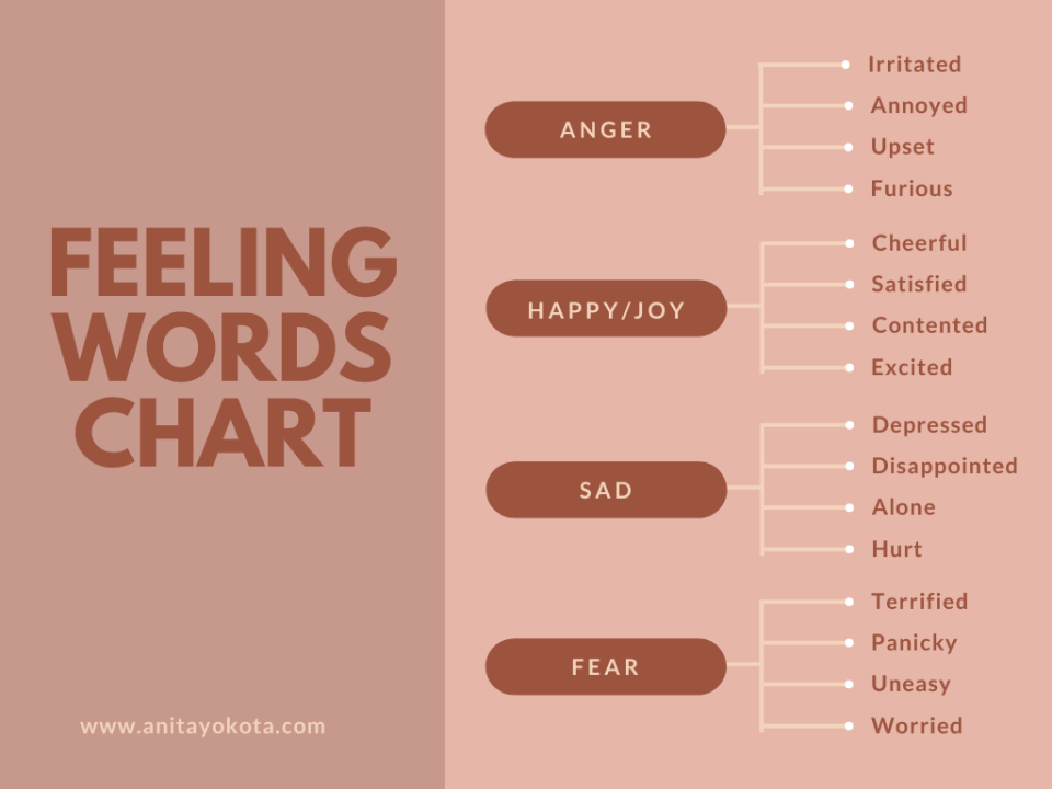 Feelings Words Chart to help identify emotions and facilitate communication