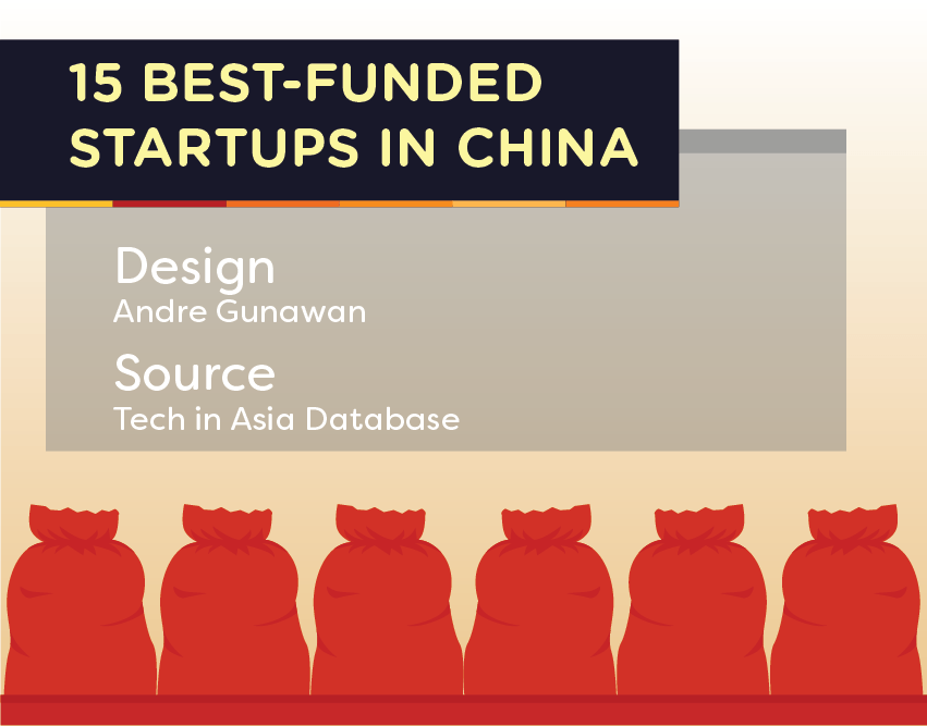 china top funded startups in 2016 web