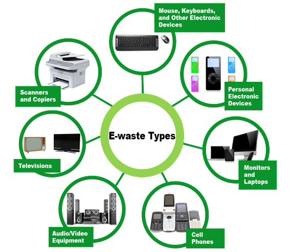Electronic Waste Services E Scrap E Waste Electronic