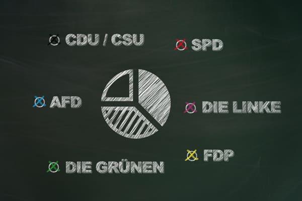 Grafik der verschiedenen Parteien bei der letzten Bundestagswahl