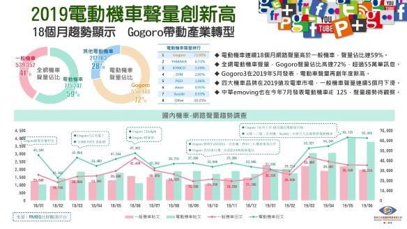 18個月趨勢顯示  Gogoro帶動產業轉型