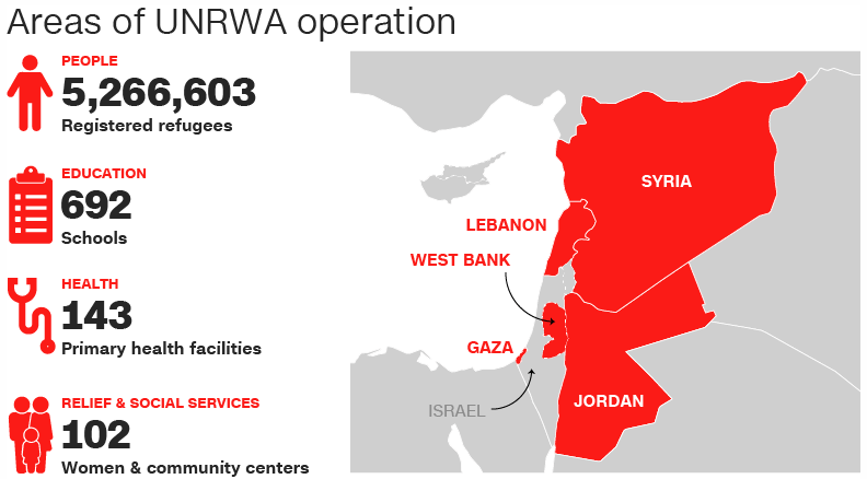 The United Nations Relief and Works Agency, UNRWA  facing financial crisis, risks exacerbating refugee migration crisis.